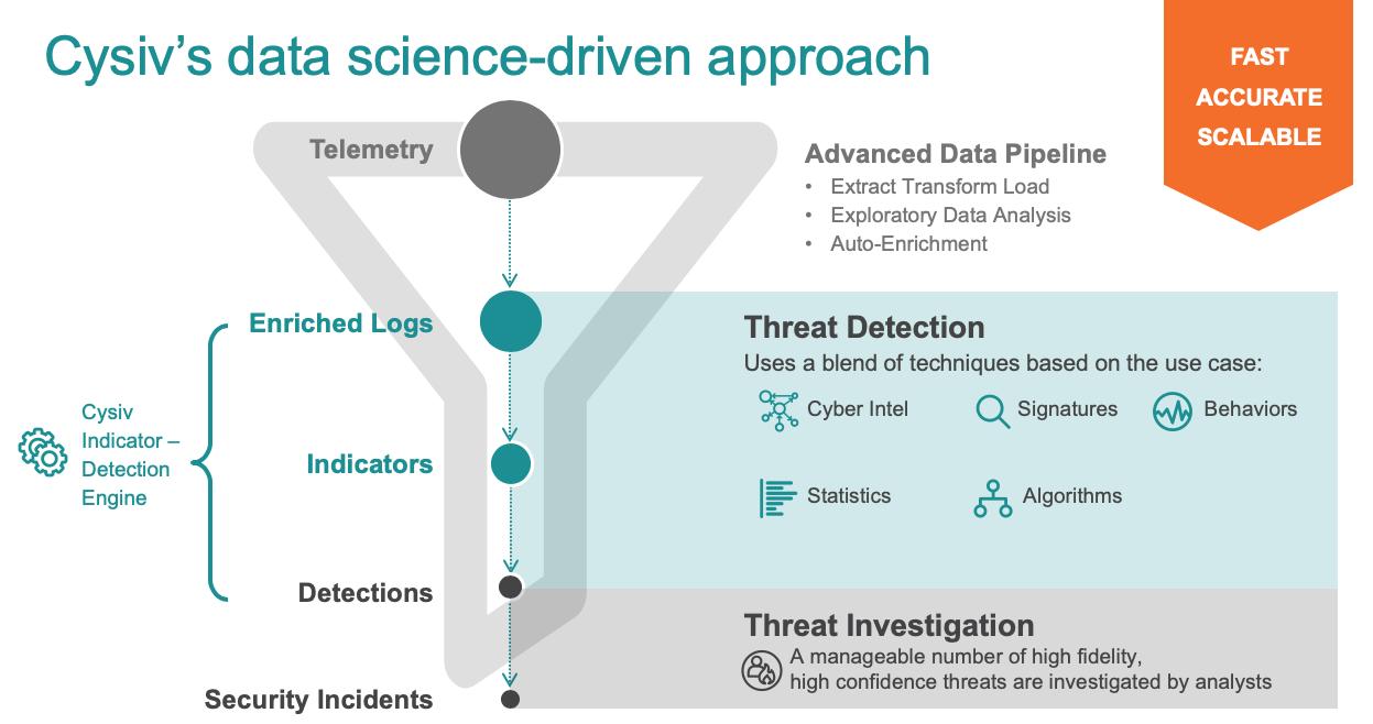 Cysiv Data Science Diagram (Apr-2020)