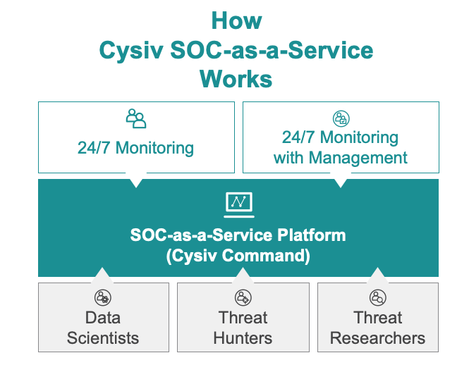 Image of how Cysiv SOC-as-a-Service works